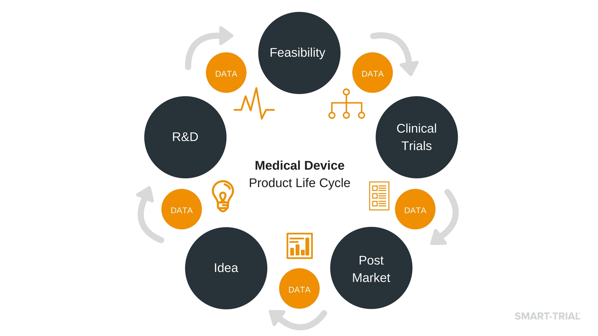 Medical Device Product Life Cycle Data
